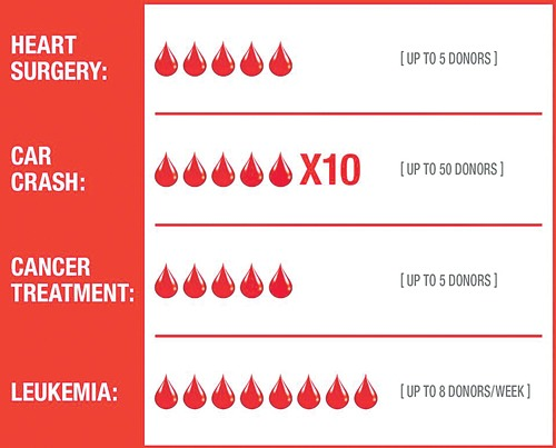 https://martensvillemessenger.ca/wp-content/uploads/2019/03/blood-services.jpg